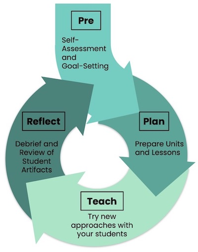 Coaching cycles for teachers begin with reflection and goal-setting, followed by creating a lesson plan or strategy to be implemented. Once the teacher has taught the lesson, or the coach has provided a model lesson, coach and teacher debrief to review progress and set future intentions.