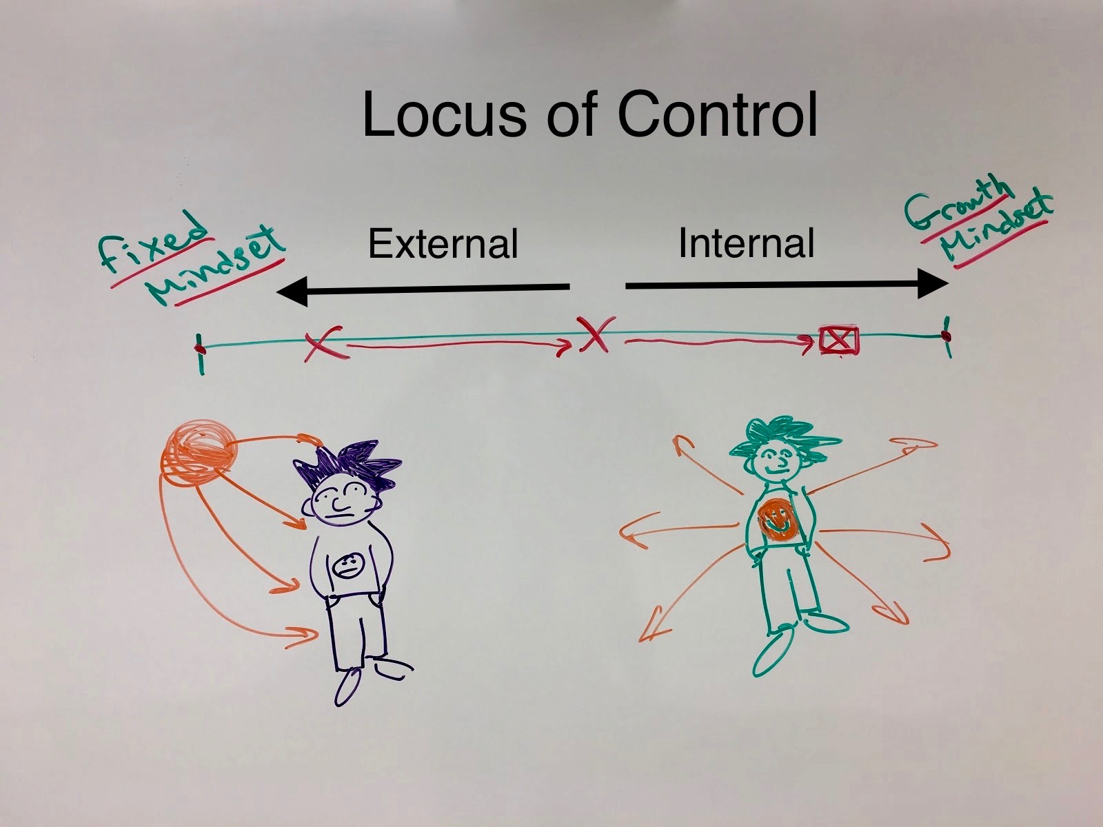 Grading systems tend to position the locus of control externally, with the teacher. Shifting to an internal locus of control can increase motivation.