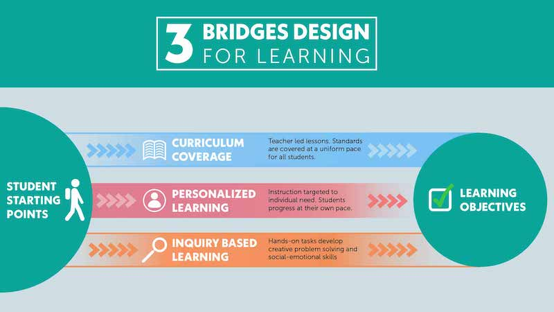 three bridges design for learning balances curriculum coverage, personalized learning, and inquiry-based learning