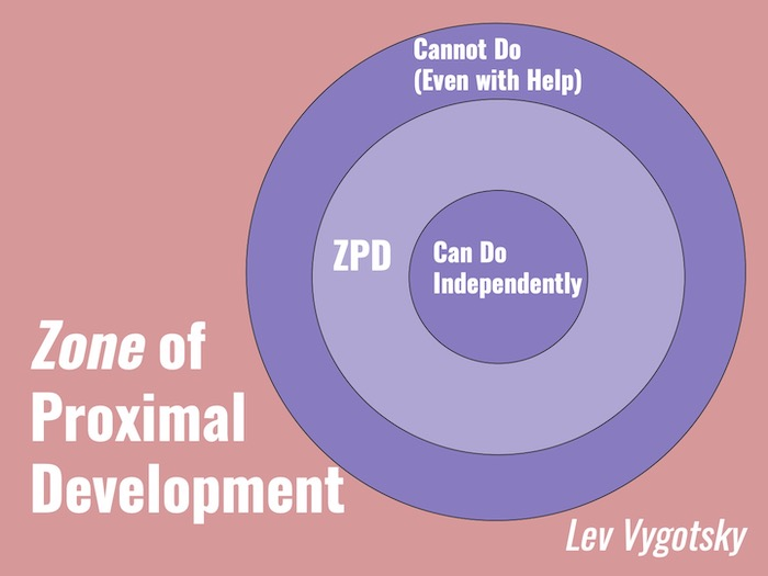 Lev Vygotsky's Zone of proximal development provides a foundation for scaffolding, a form of differentiation by process