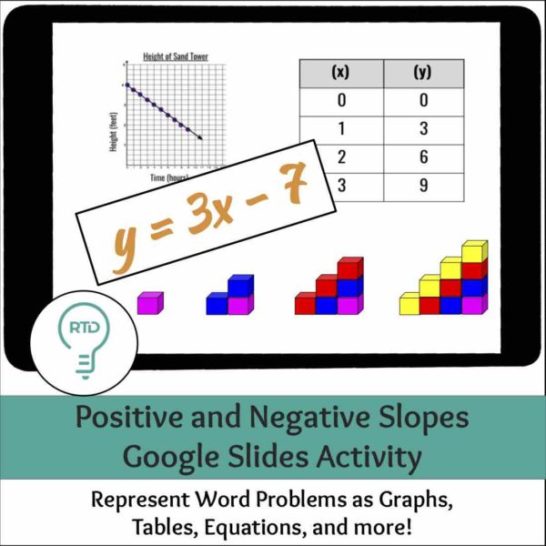 Positive and Negative Slope Word Problem Activities | Digital and Print Options