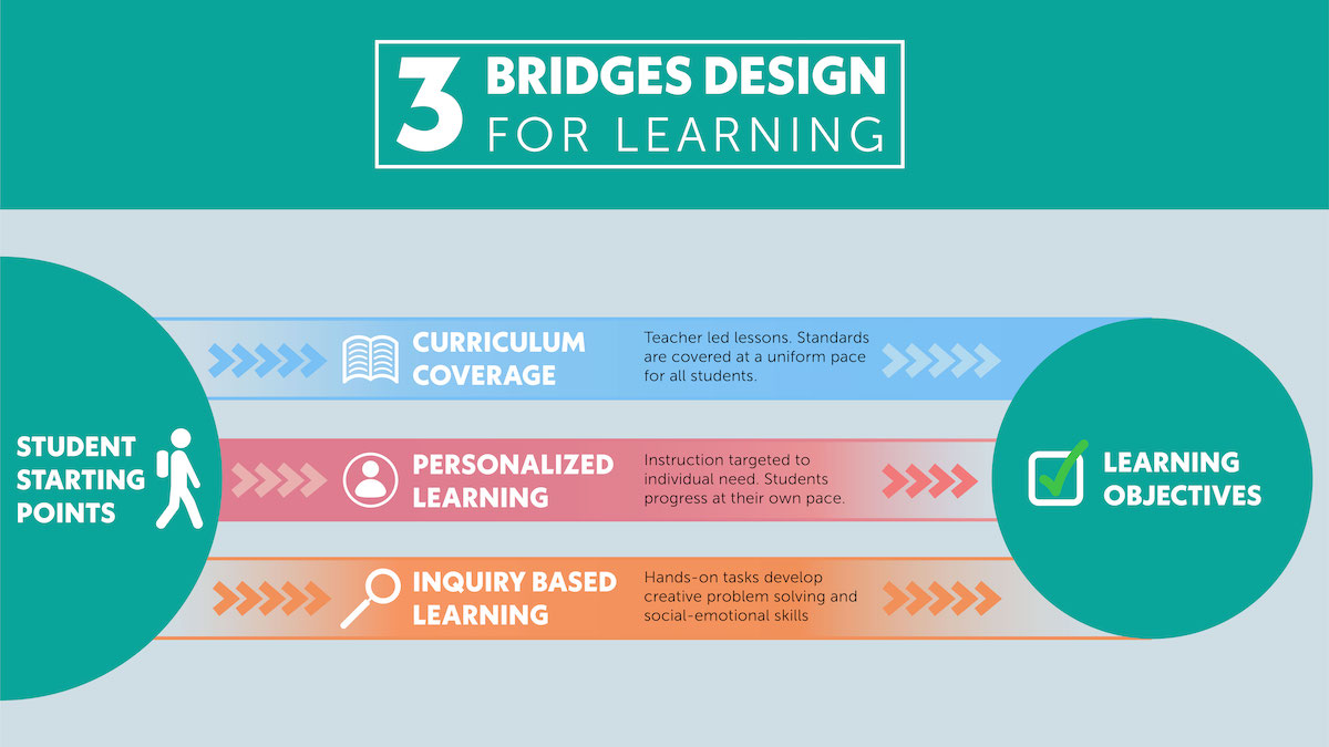 Balance differentiation and content coverage with the three bridges design for learning.