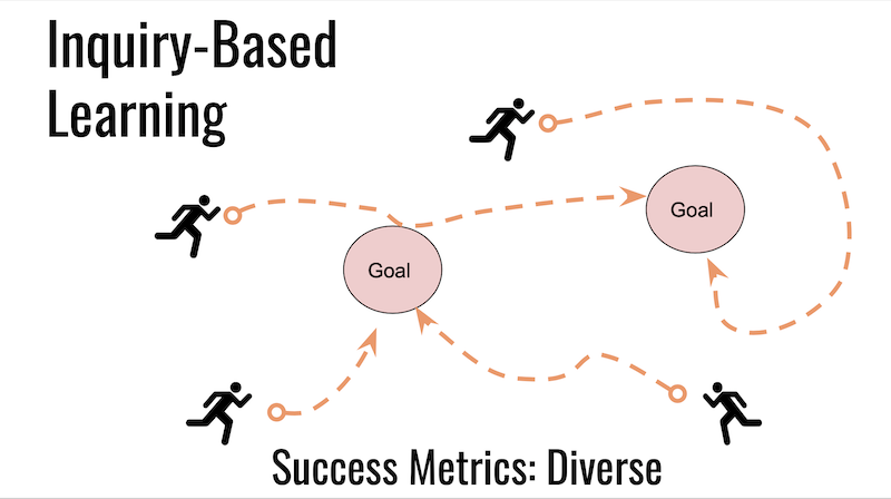 inquiry-based learning uses diverse measures of success, including process, product, and presentation
