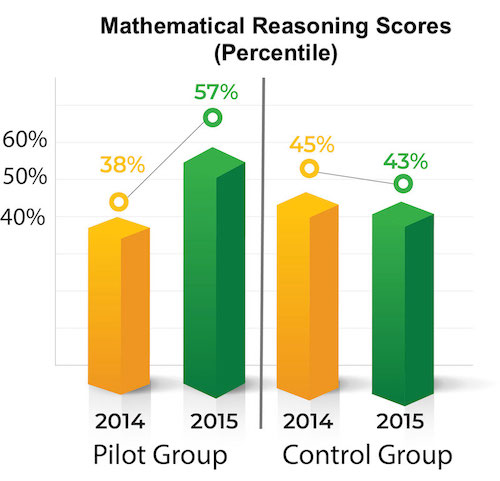 data showing the impact of personalized learning on math reasoning scores