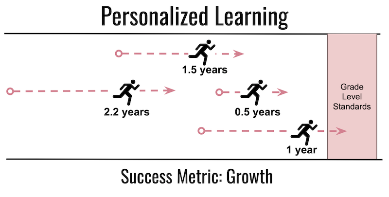 Personalized Learning is the second bridge of the three-bridges design for learning. Its metric of success is academic growth.