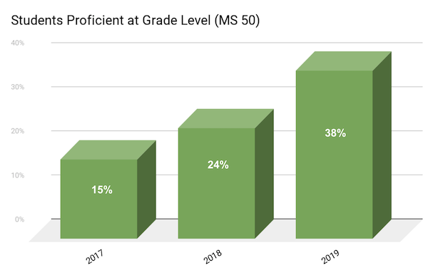 Impact of the three-bridges design for learning on math scores at MS 50 in Brooklyn, NY