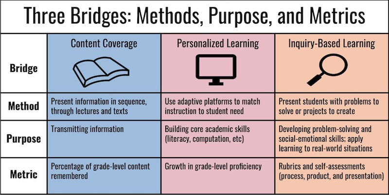 The three bridges design for learning blends three instructional models, each with its own purpose, method, and metric of success