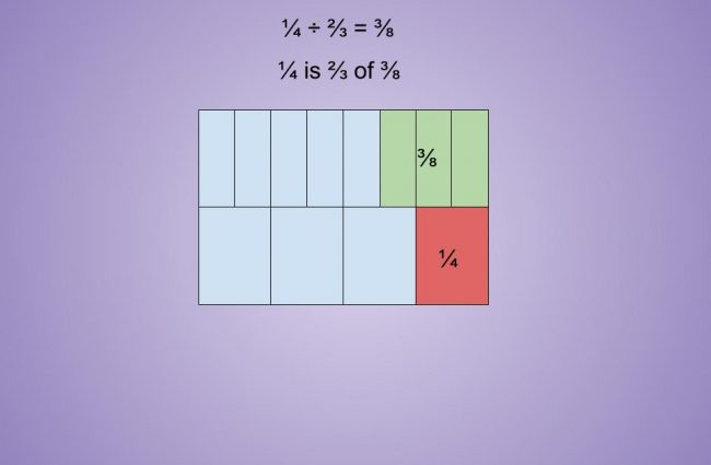 Fraction Operations - Fraction Division Tape Diagram
