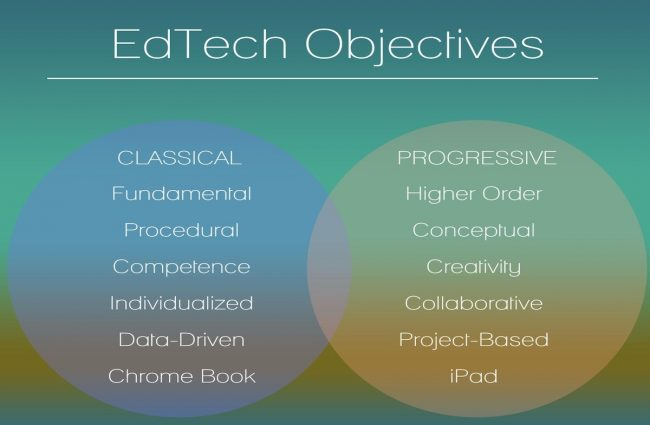 EdTech Objectives - Classical and Progressive Uses of Technology in the Classroom